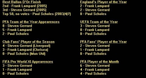 Seems some debate is going who is better btw Gerrard or lamps. this might help