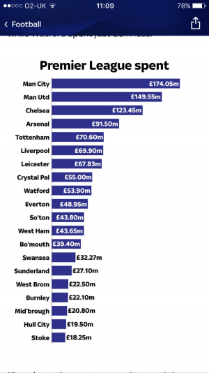I can see why the owners think they should've bought the league. My maths isn't great but I think I see 5 teams that spent more this summer and 1 other that spent almost the same.
